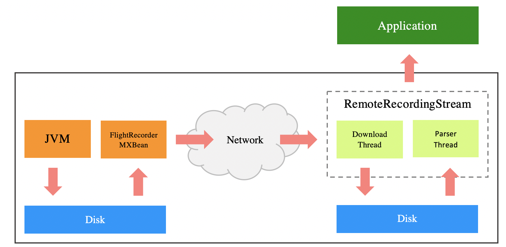 Remote Streaming Overview